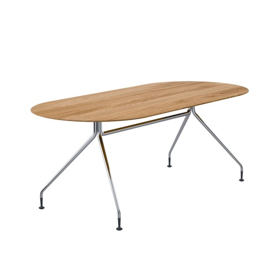 OCCO Table